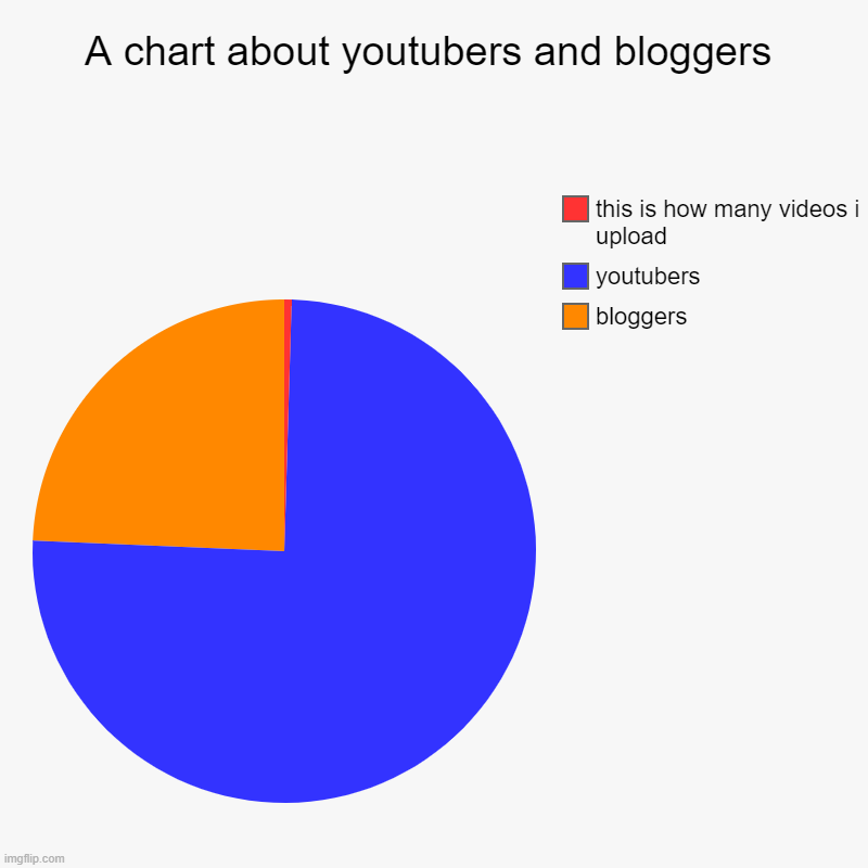 Chart of youtubers and bloggers (i hate bloggers they are just showing off just to be rich) | A chart about youtubers and bloggers | bloggers, youtubers, this is how many videos i upload | image tagged in charts,pie charts,youtubers,bloggers | made w/ Imgflip chart maker