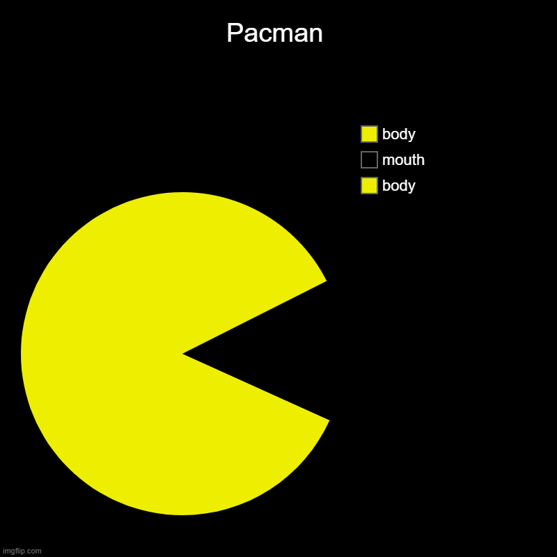Pacman | body, mouth, body | image tagged in charts,pie charts | made w/ Imgflip chart maker