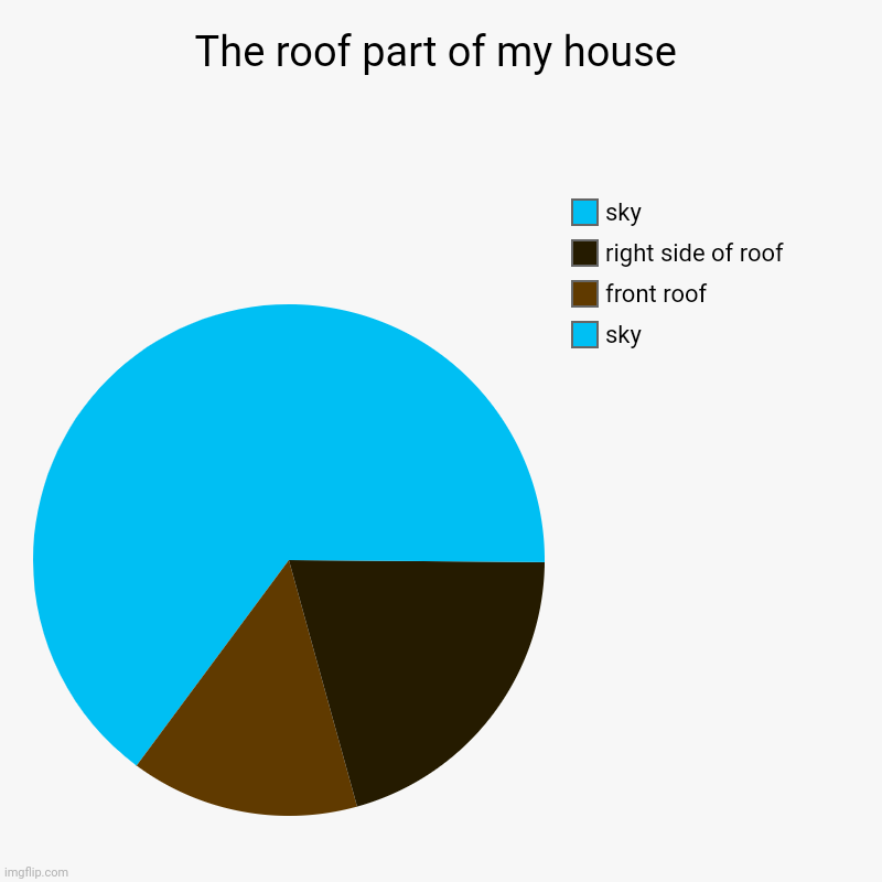 The roof part of my house pie chart | The roof part of my house | sky, front roof, right side of roof, sky | image tagged in charts,pie charts,pie chart,roof,funny,house | made w/ Imgflip chart maker