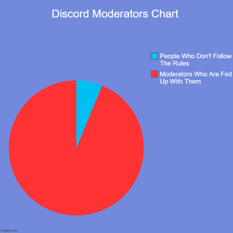 Discord Moderators Chart | Moderators Who Are Fed Up With Them, People Who Don't Follow The Rules | image tagged in charts,pie charts | made w/ Imgflip chart maker