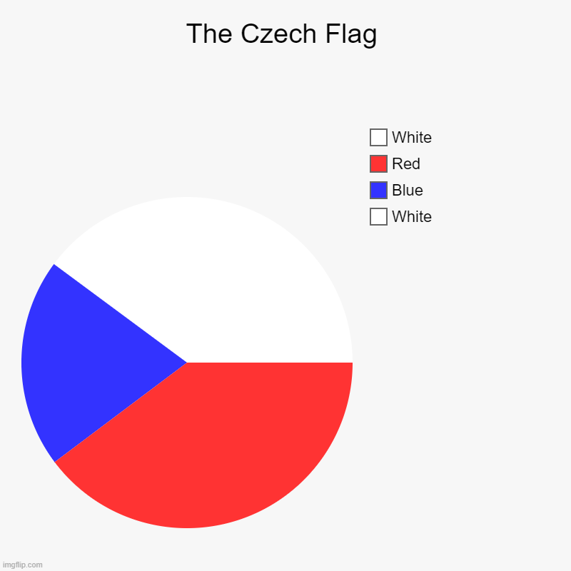 The Czech Flag | White, Blue, Red, White | image tagged in charts,pie charts | made w/ Imgflip chart maker