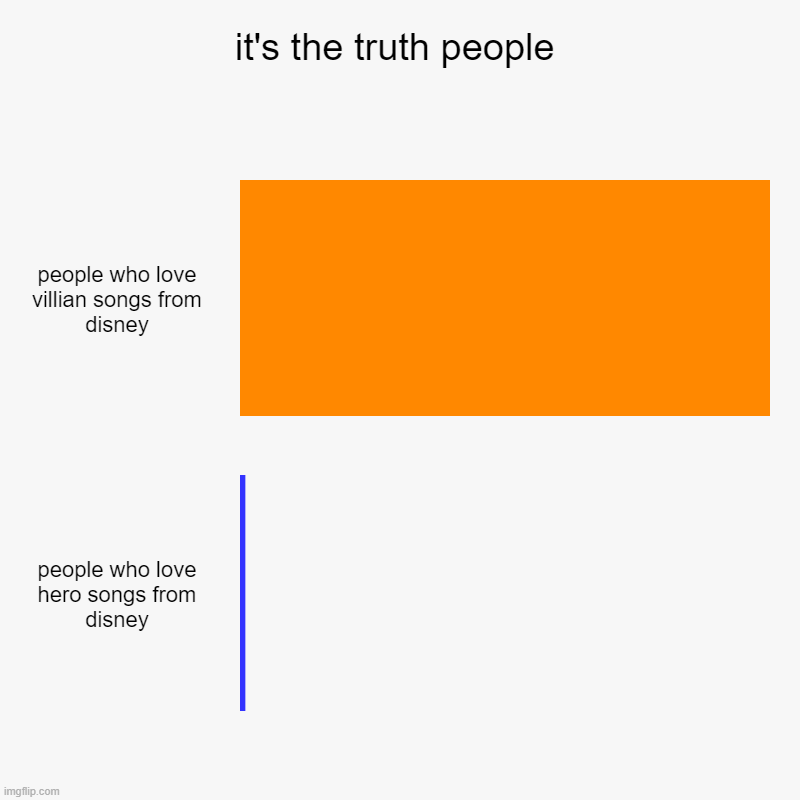 it's the truth | it's the truth people | people who love villian songs from disney, people who love hero songs from disney | image tagged in charts,bar charts | made w/ Imgflip chart maker