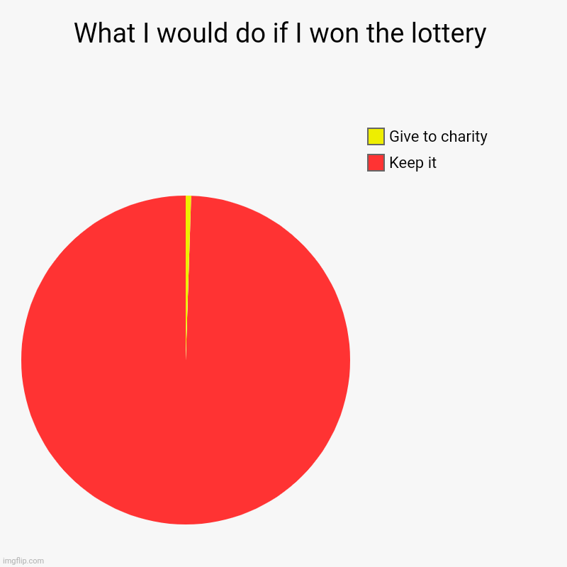 Lottery Winnings | What I would do if I won the lottery | Keep it, Give to charity | image tagged in charts,pie charts,lottery,charity,rich,donations | made w/ Imgflip chart maker