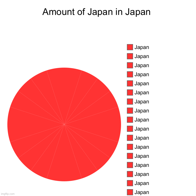 Amount of Japan in Japan | Amount of Japan in Japan | Japan, Japan, Japan, Japan, Japan, Japan, Japan, Japan, Japan, Japan, Japan, Japan, Japan, Japan, Japan, Japan, J | image tagged in charts,pie charts | made w/ Imgflip chart maker