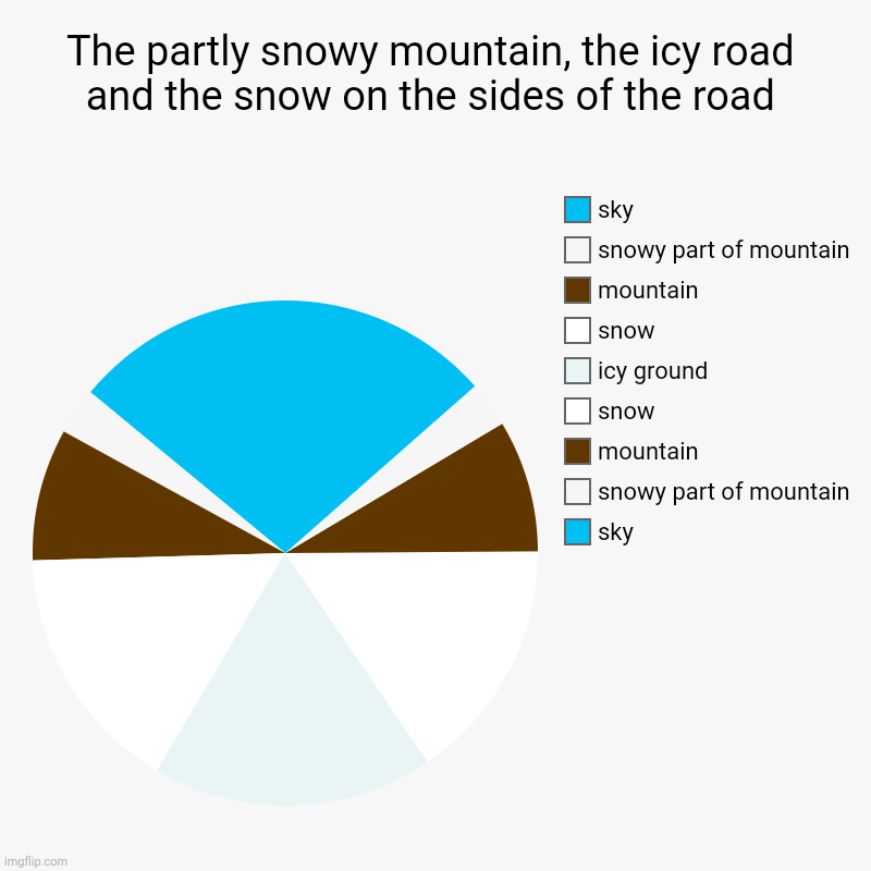 The partly snowy mountain, the icy road and the snow on the sides of the road pie chart | The partly snowy mountain, the icy road and the snow on the sides of the road | sky, snowy part of mountain, mountain, snow, icy ground, sno | image tagged in charts,pie charts,chart,pie chart,funny,piecharts | made w/ Imgflip chart maker