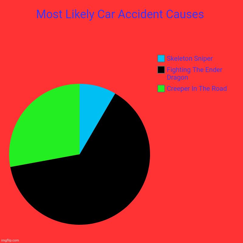 Most Likely Car Accident Causes | Most Likely Car Accident Causes | Creeper In The Road, Fighting The Ender Dragon, Skeleton Sniper | image tagged in charts,pie charts,minecraft,creeper,car accident | made w/ Imgflip chart maker