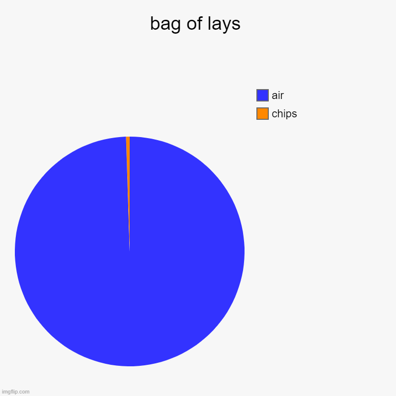bag of lays | chips, air | image tagged in charts,pie charts | made w/ Imgflip chart maker