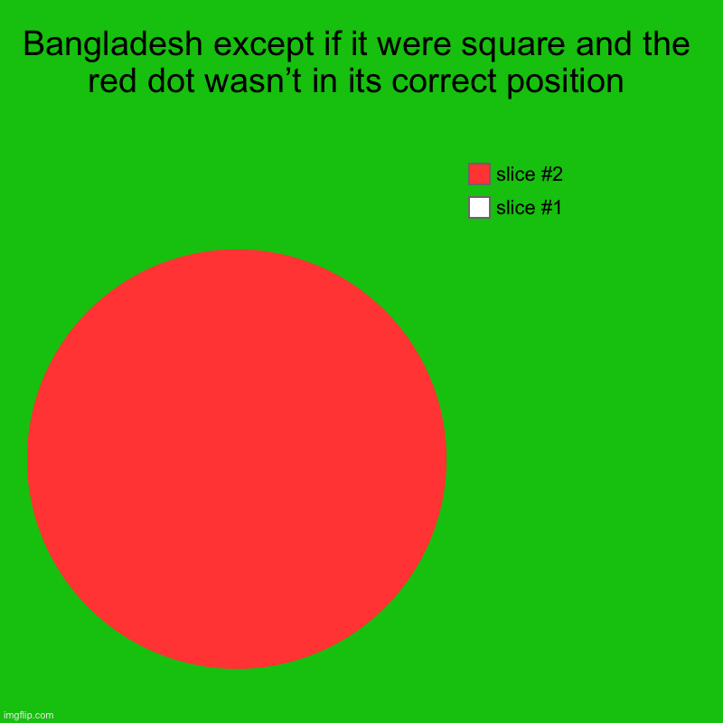 Bangladesh except if it were square and the red dot wasn't in its correct position | | image tagged in charts,pie charts | made w/ Imgflip chart maker