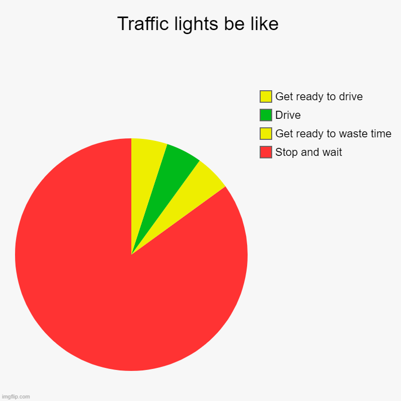 Traffic light | Traffic lights be like | Stop and wait, Get ready to waste time, Drive, Get ready to drive | image tagged in charts,pie charts,memes | made w/ Imgflip chart maker