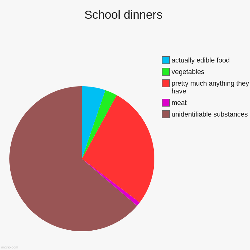 This is right for my school, anyway. | School dinners | unidentifiable substances, meat, pretty much anything they have, vegetables, actually edible food | image tagged in charts,pie charts | made w/ Imgflip chart maker