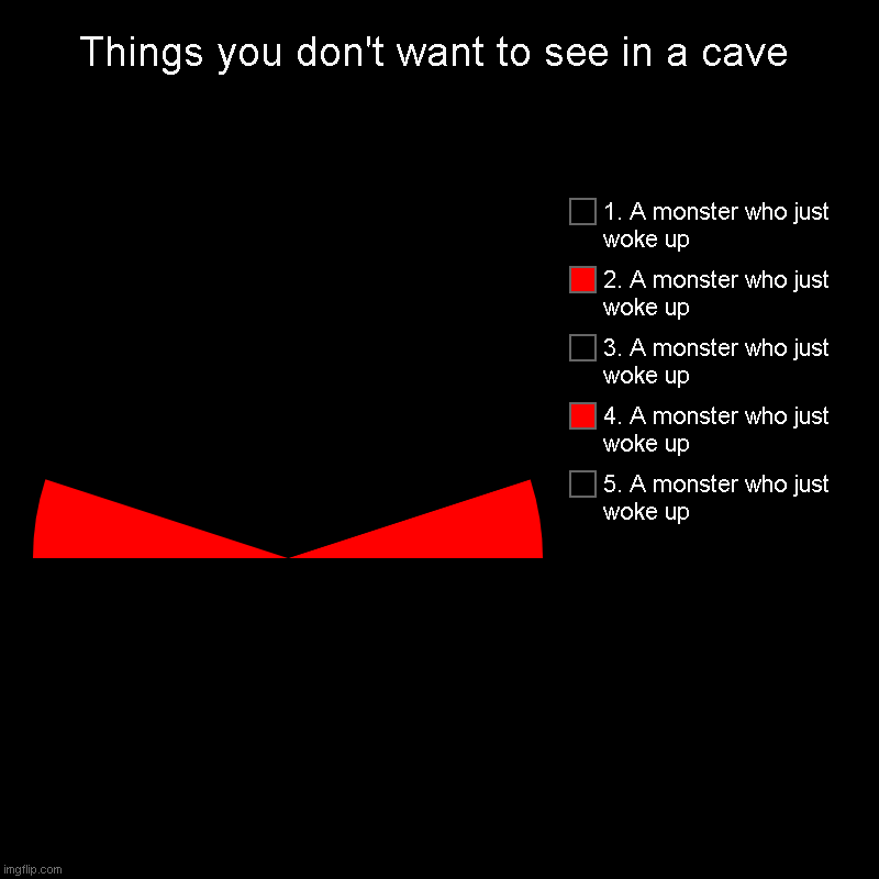 Things you don't want to see in a cave | Things you don't want to see in a cave | 5. A monster who just woke up, 4. A monster who just woke up, 3. A monster who just woke up, 2. A m | image tagged in charts,pie charts | made w/ Imgflip chart maker