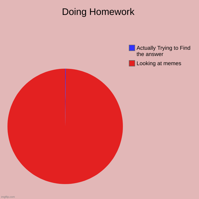 Doing Homework | Looking at memes, Actually Trying to Find the answer | image tagged in charts,pie charts | made w/ Imgflip chart maker