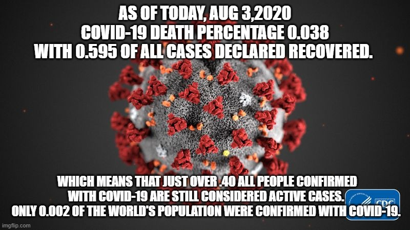 Aug 3 |  AS OF TODAY, AUG 3,2020 COVID-19 DEATH PERCENTAGE 0.038 WITH 0.595 OF ALL CASES DECLARED RECOVERED. WHICH MEANS THAT JUST OVER .40 ALL PEOPLE CONFIRMED WITH COVID-19 ARE STILL CONSIDERED ACTIVE CASES. ONLY 0.002 OF THE WORLD'S POPULATION WERE CONFIRMED WITH COVID-19. | image tagged in covid 19,current events,perspective,facts,coronavirus,positive thinking | made w/ Imgflip meme maker