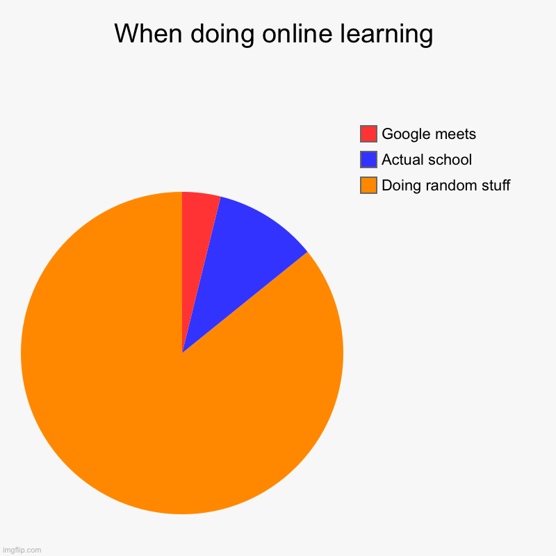 This is true for us all | When doing online learning | Doing random stuff, Actual school, Google meets | image tagged in charts,pie charts | made w/ Imgflip chart maker