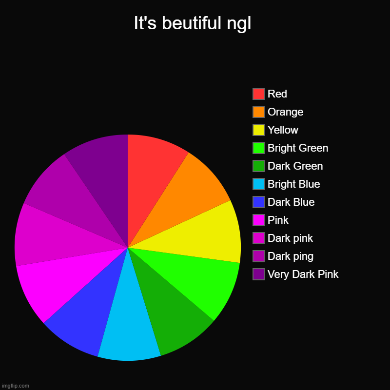 looks cool | It's beutiful ngl | Very Dark Pink, Dark ping, Dark pink, Pink, Dark Blue, Bright Blue, Dark Green, Bright Green, Yellow, Orange, Red | image tagged in charts,pie charts,rainbow,cool | made w/ Imgflip chart maker