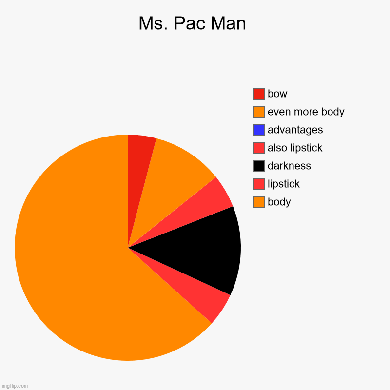 Ms. Pac Man | Ms. Pac Man | body, lipstick, darkness, also lipstick, advantages, even more body, bow | image tagged in charts,pie charts | made w/ Imgflip chart maker