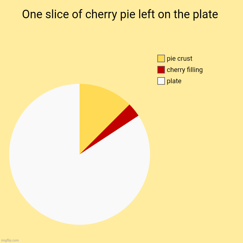 There is one slice of cherry pie left on the plate pie chart. | One slice of cherry pie left on the plate | plate, cherry filling, pie crust | image tagged in charts,pie charts,funny,pie chart,cherry,pie | made w/ Imgflip chart maker
