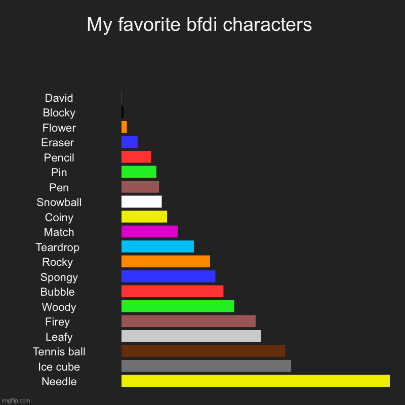 My favorite bfdi characters | David, Blocky, Flower, Eraser , Pencil, Pin, Pen, Snowball, Coiny, Match, Teardrop , Rocky , Spongy, Bubble ,  | image tagged in charts,bar charts | made w/ Imgflip chart maker
