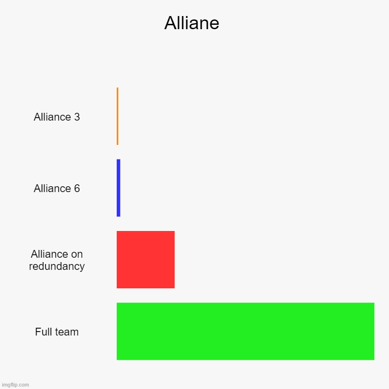 Alliane | Alliance 3, Alliance 6, Alliance on redundancy, Full team | image tagged in charts,bar charts | made w/ Imgflip chart maker