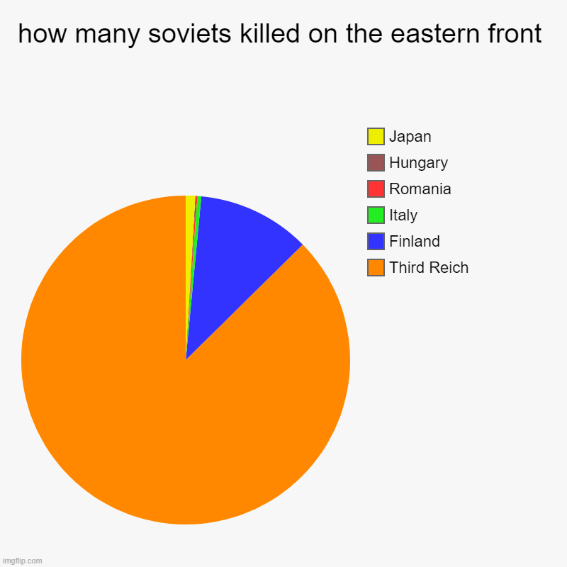 Japan outta nowhere | how many soviets killed on the eastern front | Third Reich, Finland, Italy, Romania, Hungary, Japan | image tagged in charts,ww2,japan,finland,third reich,soviet union | made w/ Imgflip chart maker