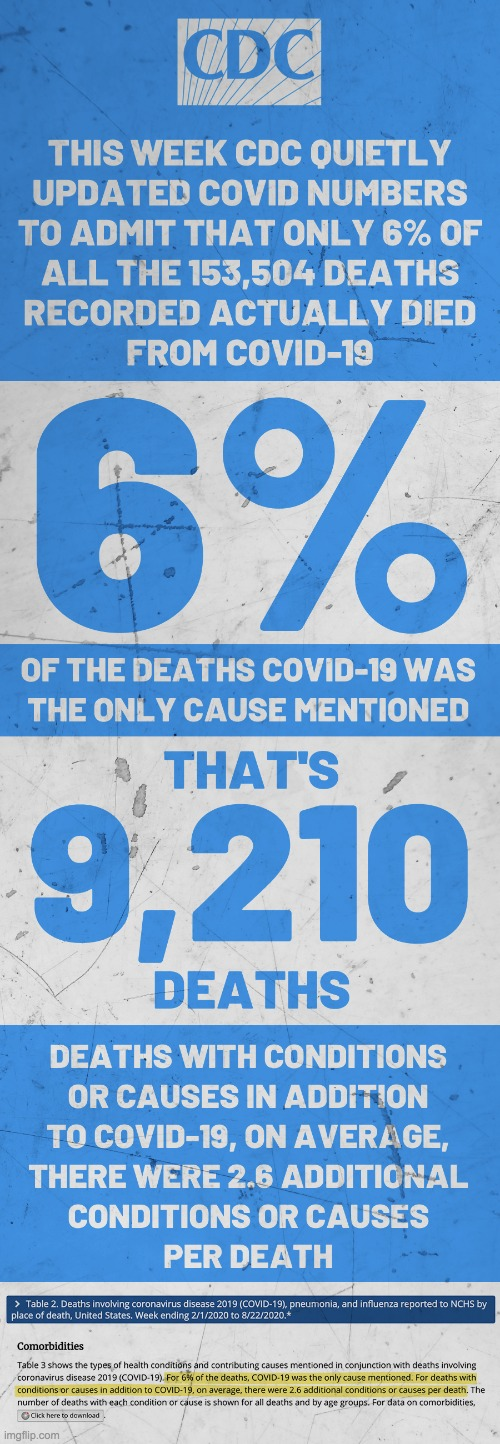 6% of 153,504 Covid-19 death recorded actually died of Covid-19 | image tagged in cdc,covid-19 | made w/ Imgflip meme maker