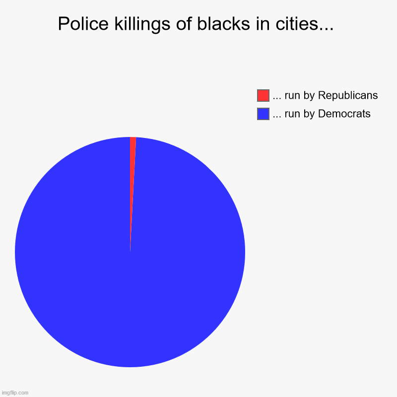 How can this be Trump's fault? | Police killings of blacks in cities... | ... run by Democrats, ... run by Republicans | image tagged in charts,pie charts,blm,black lives matter | made w/ Imgflip chart maker