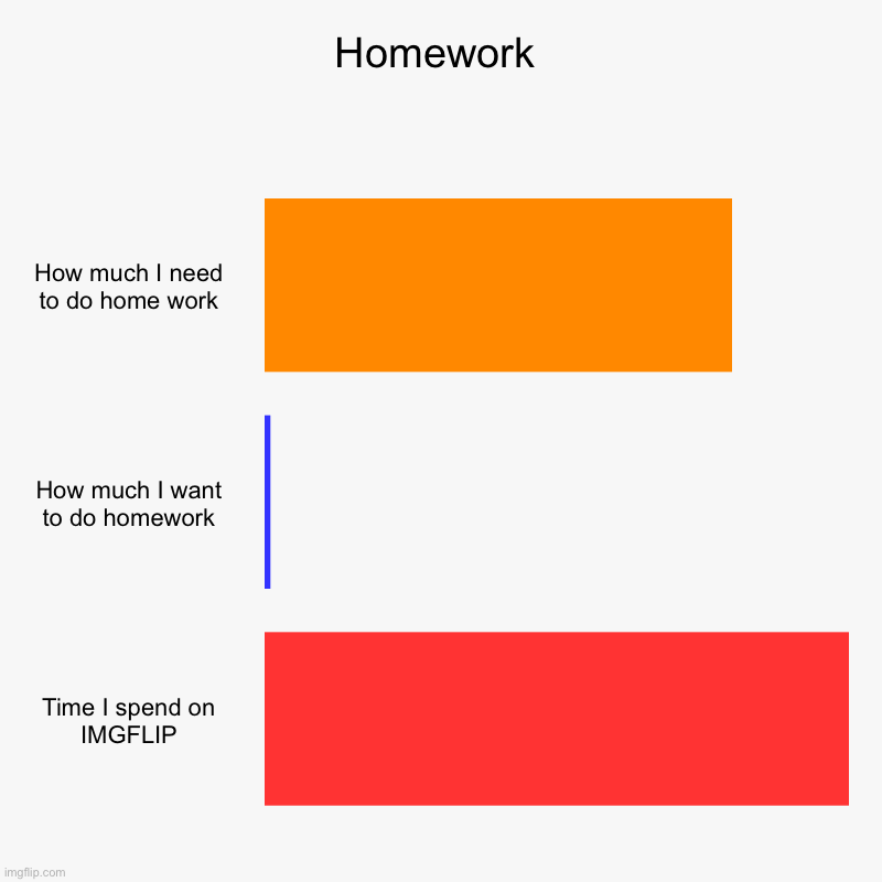 Homework | How much I need to do home work, How much I want to do homework, Time I spend on IMGFLIP | image tagged in charts,bar charts | made w/ Imgflip chart maker