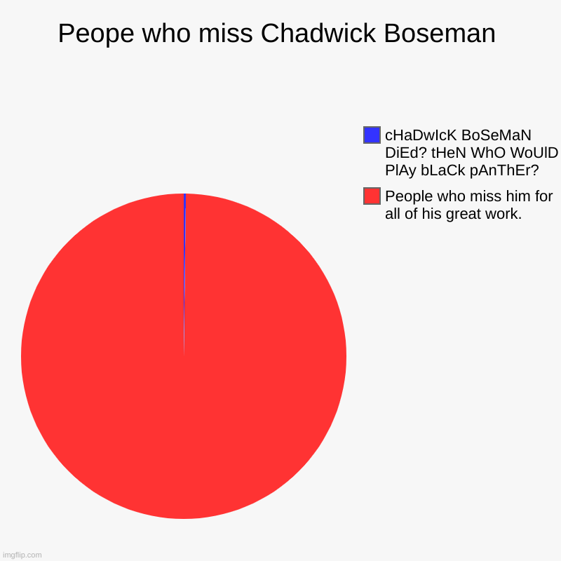Like him for all of his work. even tho i only saw Marvel. | Peope who miss Chadwick Boseman | People who miss him for all of his great work., cHaDwIcK BoSeMaN DiEd? tHeN WhO WoUlD PlAy bLaCk pAnThEr? | image tagged in charts,pie charts | made w/ Imgflip chart maker