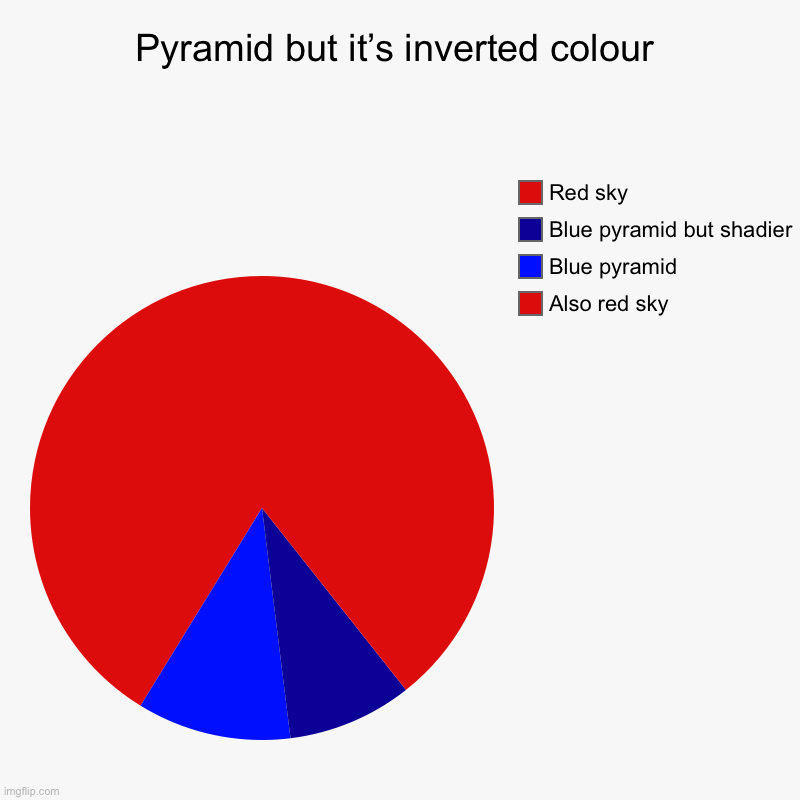 Pyramid in invert colours | Pyramid but it's inverted colour | Also red sky, Blue pyramid, Blue pyramid but shadier, Red sky | image tagged in charts,pie charts | made w/ Imgflip chart maker