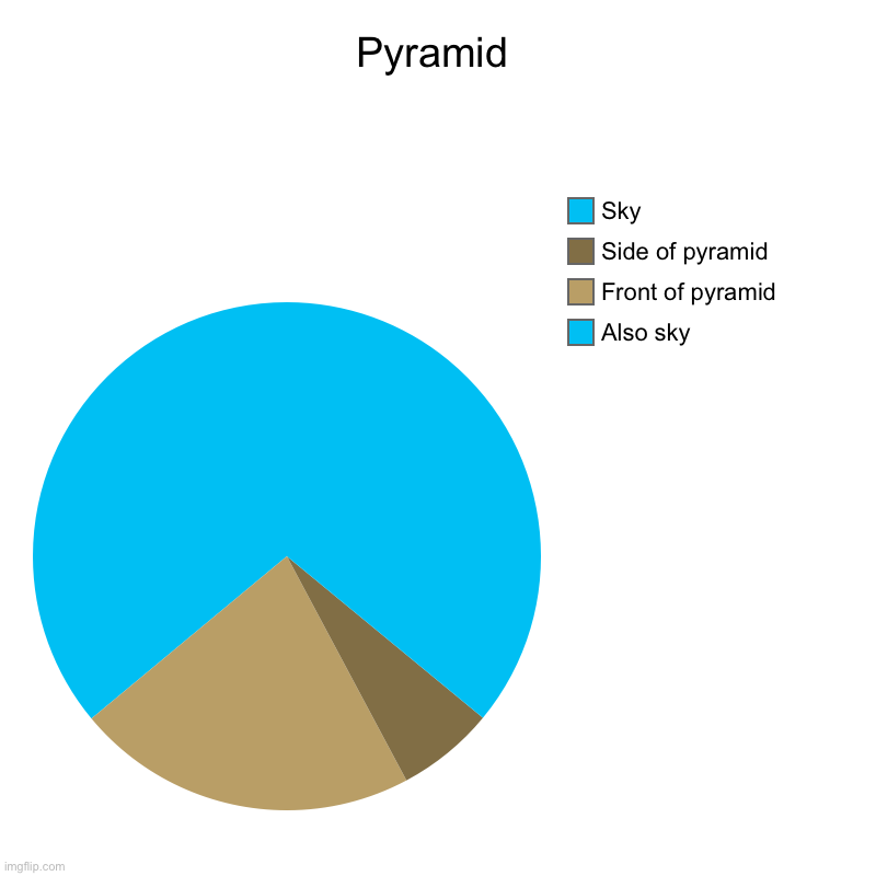 Pyramid | Also sky, Front of pyramid, Side of pyramid, Sky | image tagged in charts,pie charts | made w/ Imgflip chart maker