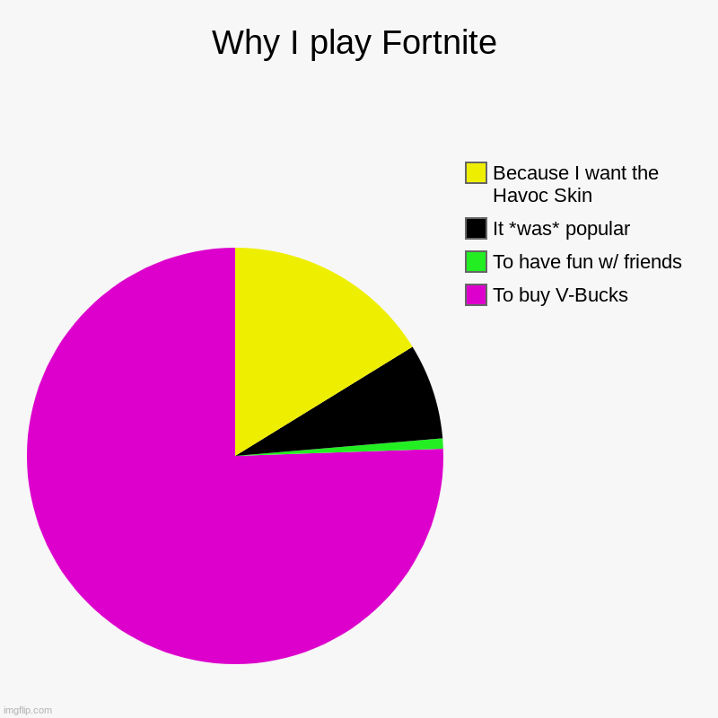 Why I play Fortnite | To buy V-Bucks, To have fun w/ friends, It *was* popular, Because I want the Havoc Skin | image tagged in charts,pie charts,fortnite memes | made w/ Imgflip chart maker