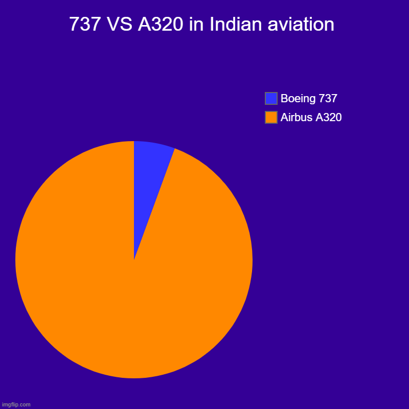 737 VS A320 in Indian aviation | Airbus A320, Boeing 737 | image tagged in charts,pie charts | made w/ Imgflip chart maker
