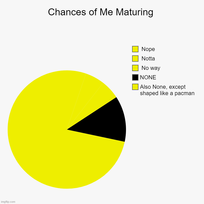 Pacman Maturing | Chances of Me Maturing | Also None, except shaped like a pacman, NONE,  No way,  Notta,  Nope | image tagged in charts,pie charts | made w/ Imgflip chart maker