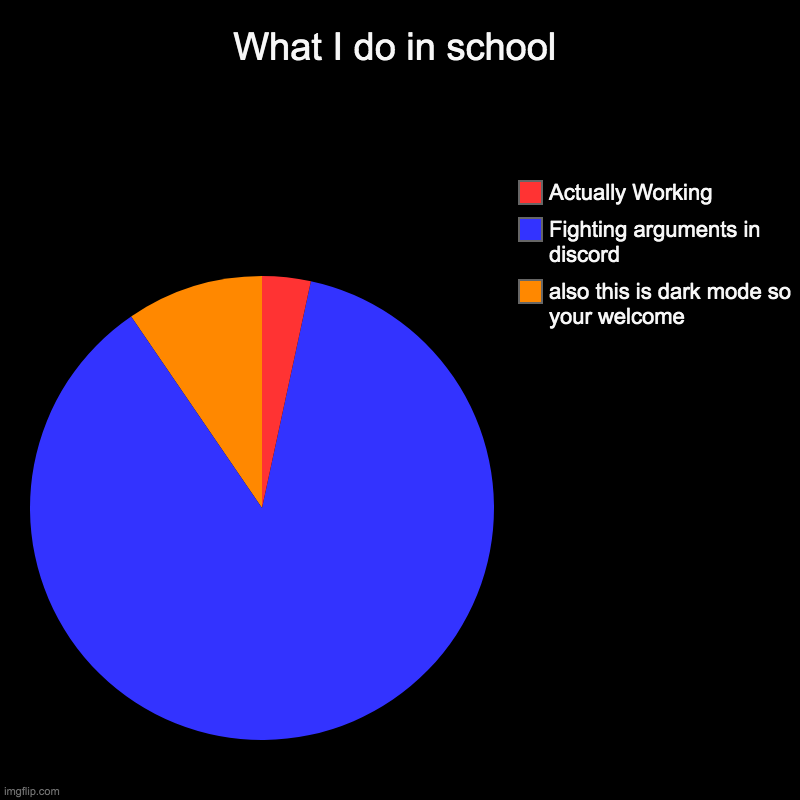 What I do in school | also this is dark mode so your welcome, Fighting arguments in discord, Actually Working | image tagged in charts,pie charts | made w/ Imgflip chart maker