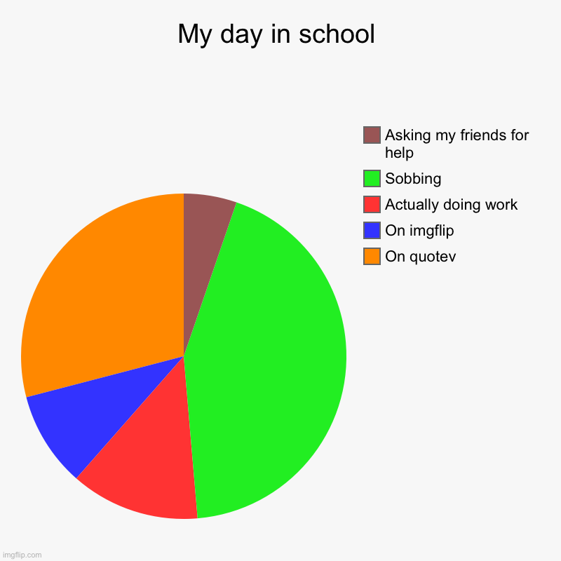 My day :,) | My day in school | On quotev, On imgflip, Actually doing work, Sobbing, Asking my friends for help | image tagged in charts,pie charts,online school,middle school,crying,quotev | made w/ Imgflip chart maker