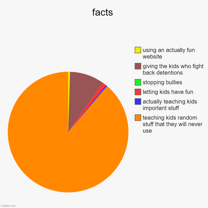facts | teaching kids random stuff that they will never use, actually teaching kids important stuff, letting kids have fun, stopping bullies | image tagged in charts,pie charts | made w/ Imgflip chart maker