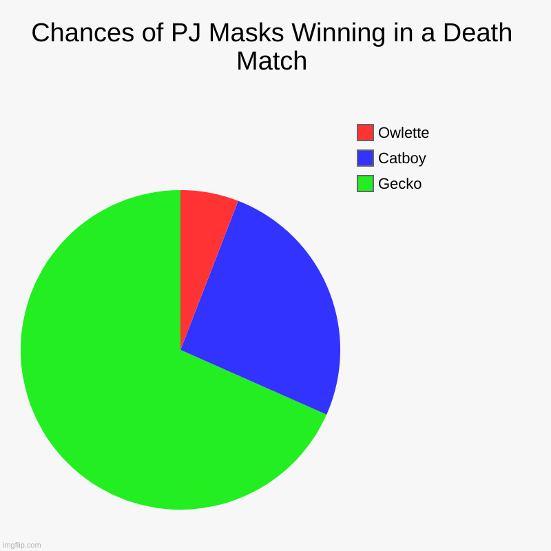 Gecko would slaughter | Chances of PJ Masks Winning in a Death Match | Gecko, Catboy, Owlette | image tagged in charts,pie charts | made w/ Imgflip chart maker