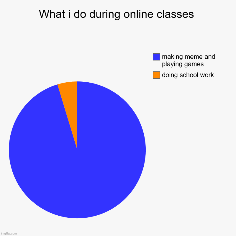 yes | What i do during online classes | doing school work, making meme and playing games | image tagged in charts,pie charts | made w/ Imgflip chart maker