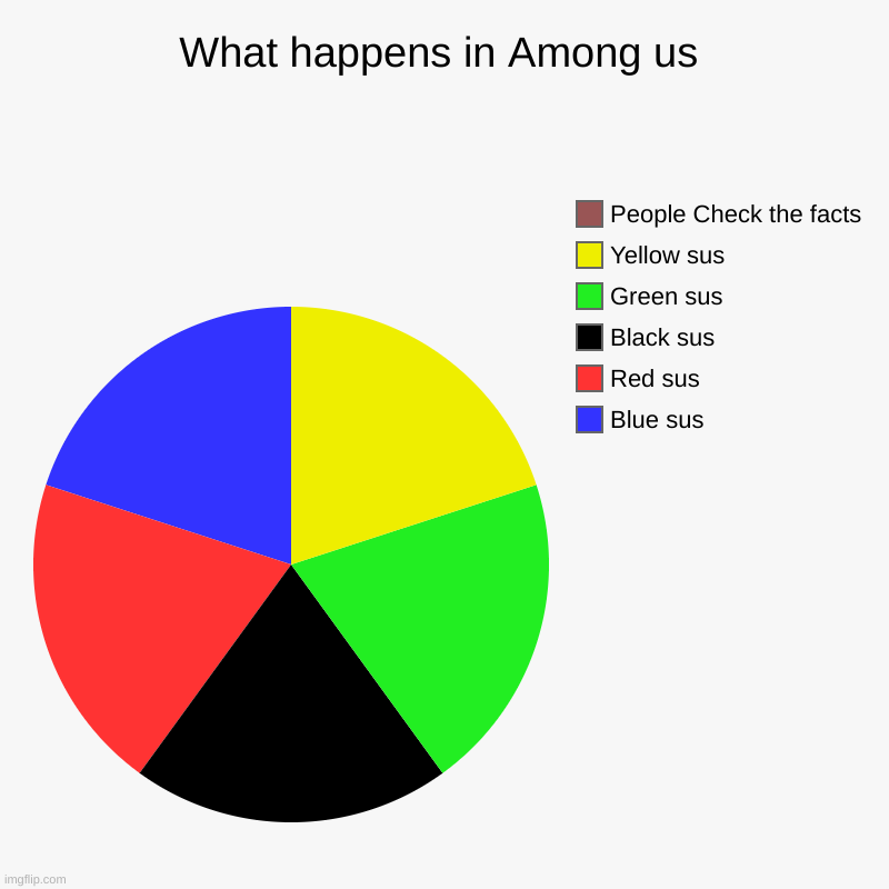 What happens in Among us | Blue sus, Red sus, Black sus, Green sus, Yellow sus, People Check the facts | image tagged in charts,pie charts,gaming,among us | made w/ Imgflip chart maker