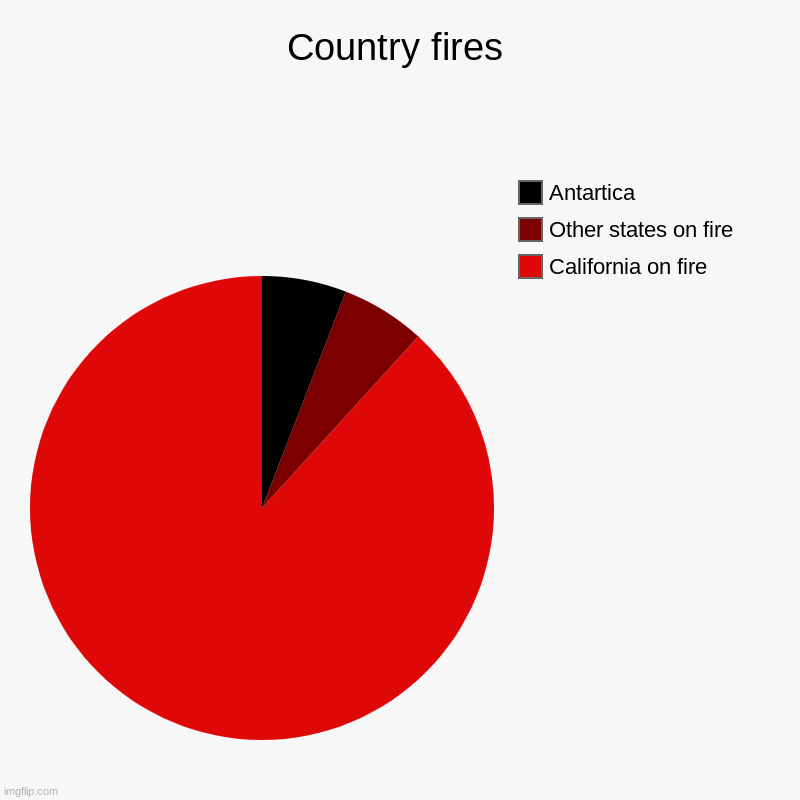 This is a joke I don't mean to insult California <3 | Country fires | California on fire, Other states on fire, Antartica | image tagged in charts,pie charts,fires,california,earth | made w/ Imgflip chart maker