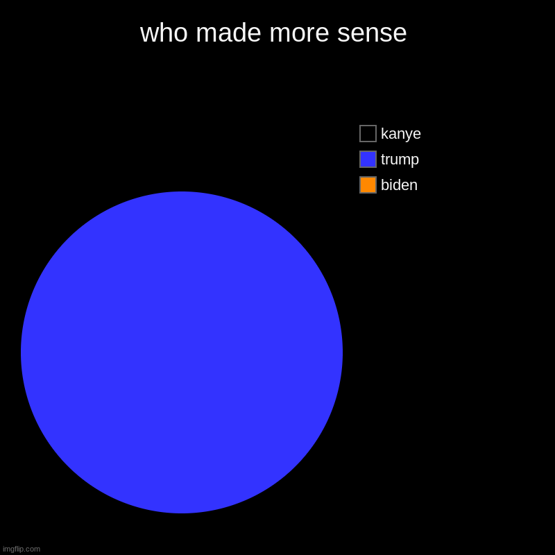 Kanye 2020 | who made more sense | biden, trump, kanye | image tagged in charts,pie charts | made w/ Imgflip chart maker