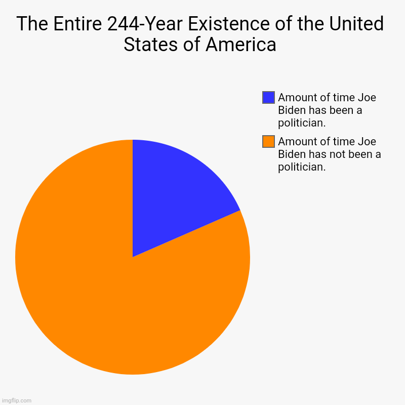 but now he'll fix stuff, honest | The Entire 244-Year Existence of the United States of America | Amount of time Joe Biden has not been a politician., Amount of time Joe Bide | image tagged in charts,pie charts,joe biden,make america great again | made w/ Imgflip chart maker