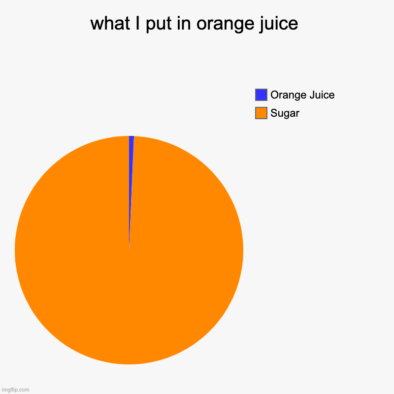 What I put in orange Juice | what I put in orange juice | Sugar, Orange Juice | image tagged in charts,pie charts,juice,oranges,sugar,memes | made w/ Imgflip chart maker