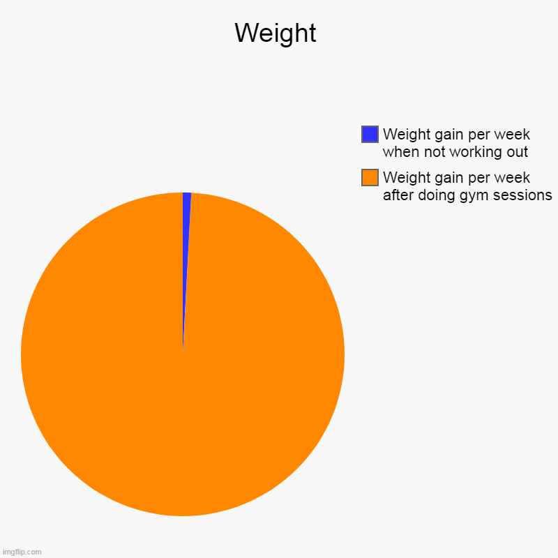 Weight gain woes | Weight | Weight gain per week after doing gym sessions, Weight gain per week when not working out | image tagged in charts,pie charts,weight gain,exercise,workout,memes | made w/ Imgflip chart maker