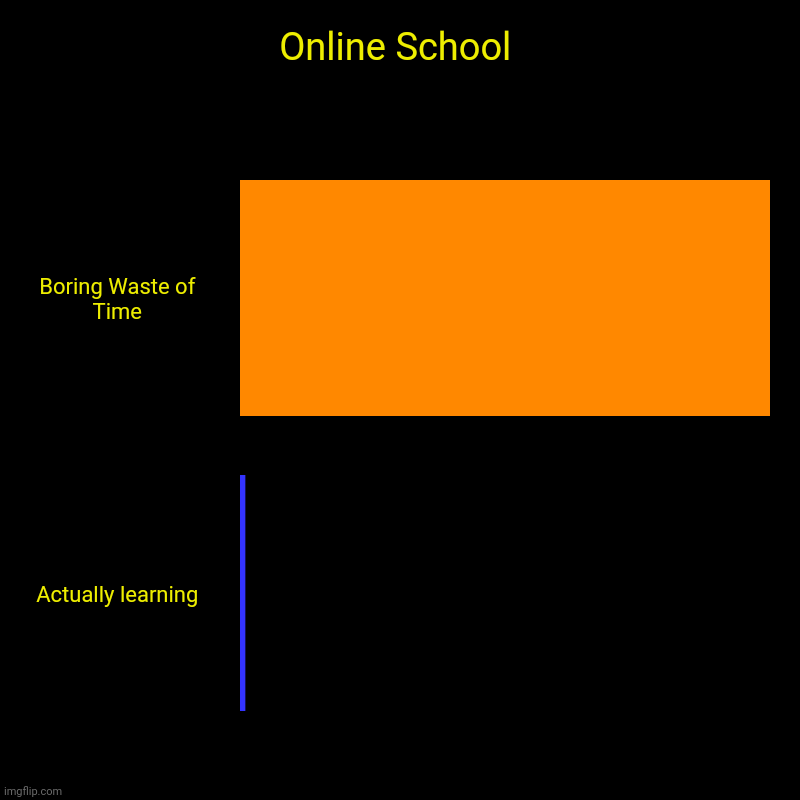 Online School is NOT It | Online School | Boring Waste of Time, Actually learning | image tagged in charts,bar charts | made w/ Imgflip chart maker