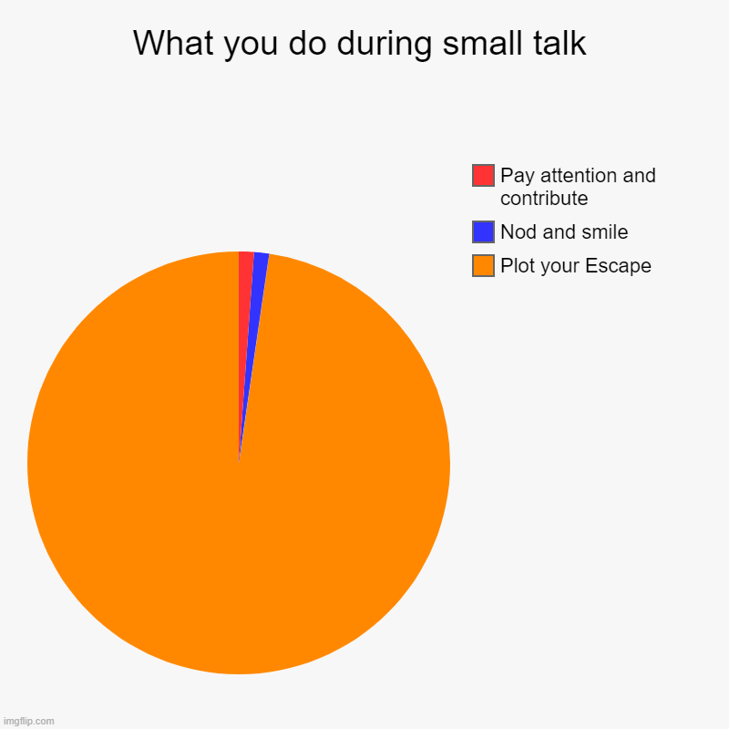 What you do during small talk | Plot your Escape, Nod and smile, Pay attention and contribute | image tagged in charts,funny | made w/ Imgflip chart maker