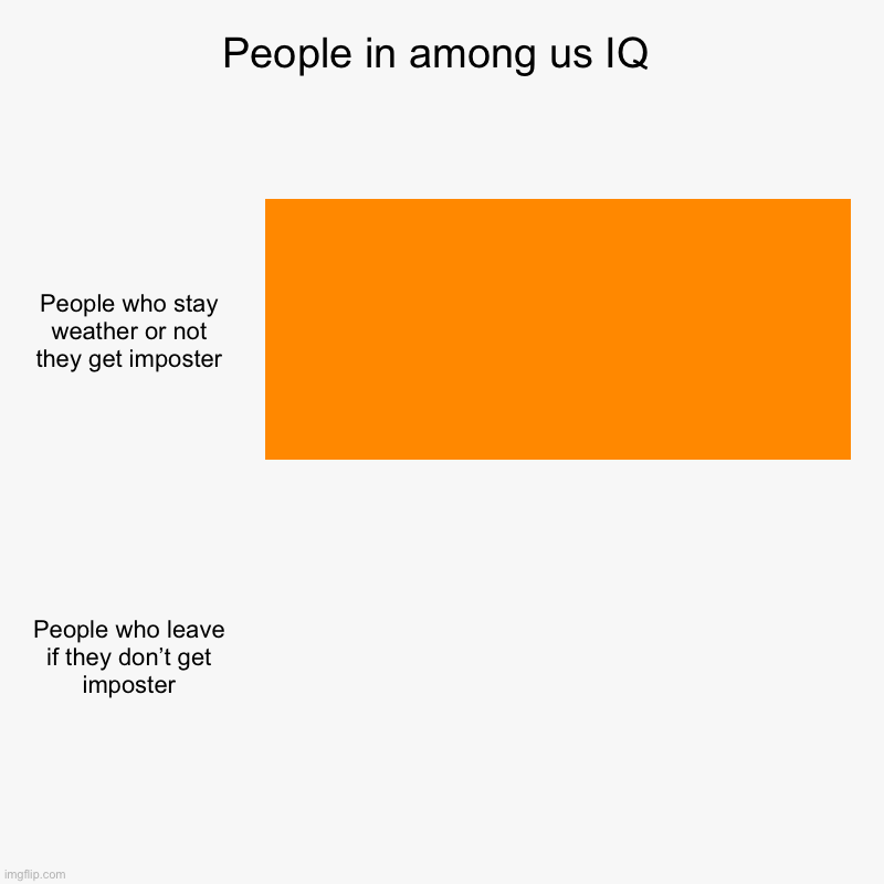 People in among us IQ | People who stay weather or not they get imposter, People who leave if they don't get imposter | image tagged in charts,bar charts | made w/ Imgflip chart maker
