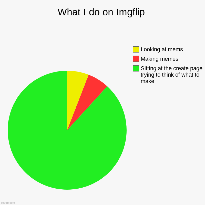What I do on Imgflip | Sitting at the create page trying to think of what to make, Making memes, Looking at mems | image tagged in charts,pie charts,imgflip,memes,funny memes,chart | made w/ Imgflip chart maker