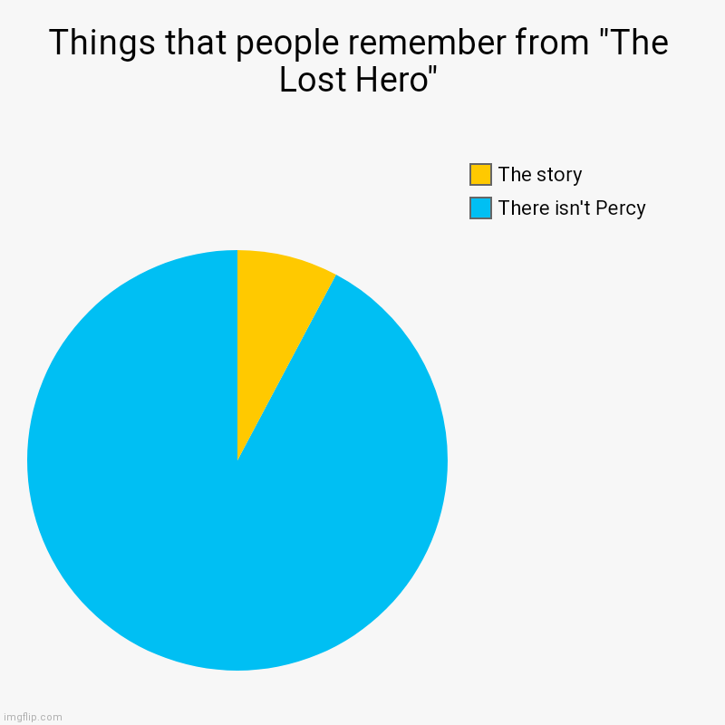 "Things that people remember from ""The Lost Hero"" 