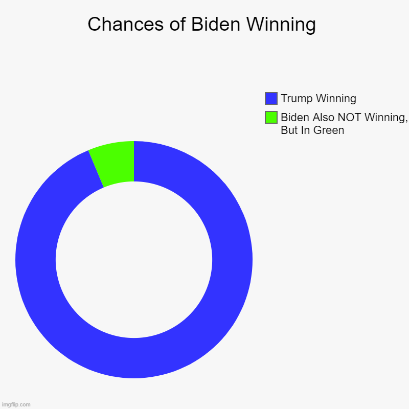Trump 2020 Landslide | Chances of Biden Winning | Biden Also NOT Winning, But In Green, Trump Winning | image tagged in charts,donut charts | made w/ Imgflip chart maker